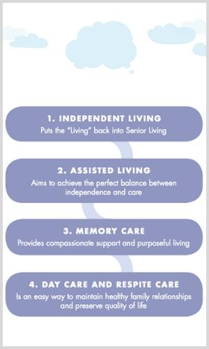 Senior Care Levels